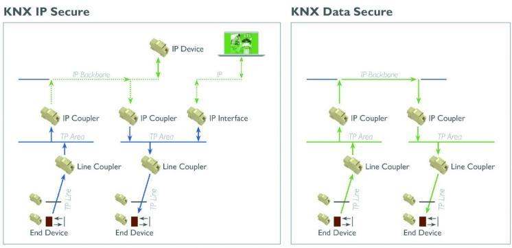 IP Secure