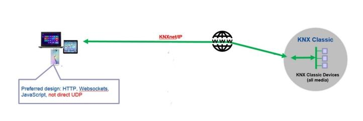 knx via net/ip
