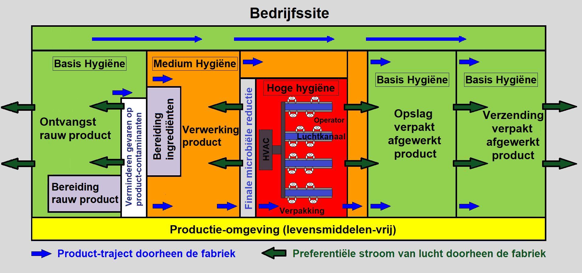 Rechtlijnige productflow: lucht vloeit van de meest hygiënische naar de minst hygiënische ruimtes