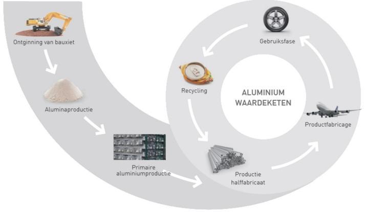 Le but est de consolider la réputation de l'Europe en tant que communauté de recyclage et de veiller à une entreprise durable qui contribue jusque dans un lointain avenir à une large et diverse économie circulaire
