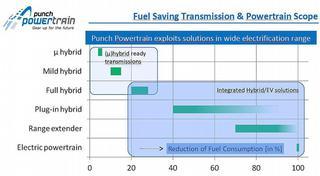 Figuur 1: bij Punch Powertrain wil men de brandstofbesparing maximaal exploiteren in het scala van de auto-elektrificatie