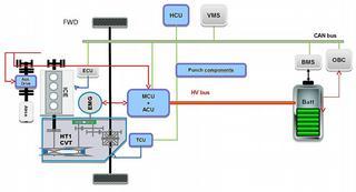 Figuur 2: systeemarchitectuur van de hybride CVT-aandrijflijn. In het blauw de systeemcomponenten (en/of softwareprogrammatie) waar Punch Powertrain zich op toespitst