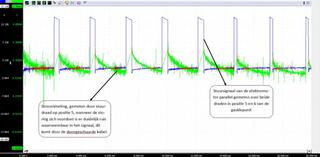 Scopemeting: stroom en spanning van de stuurdraad