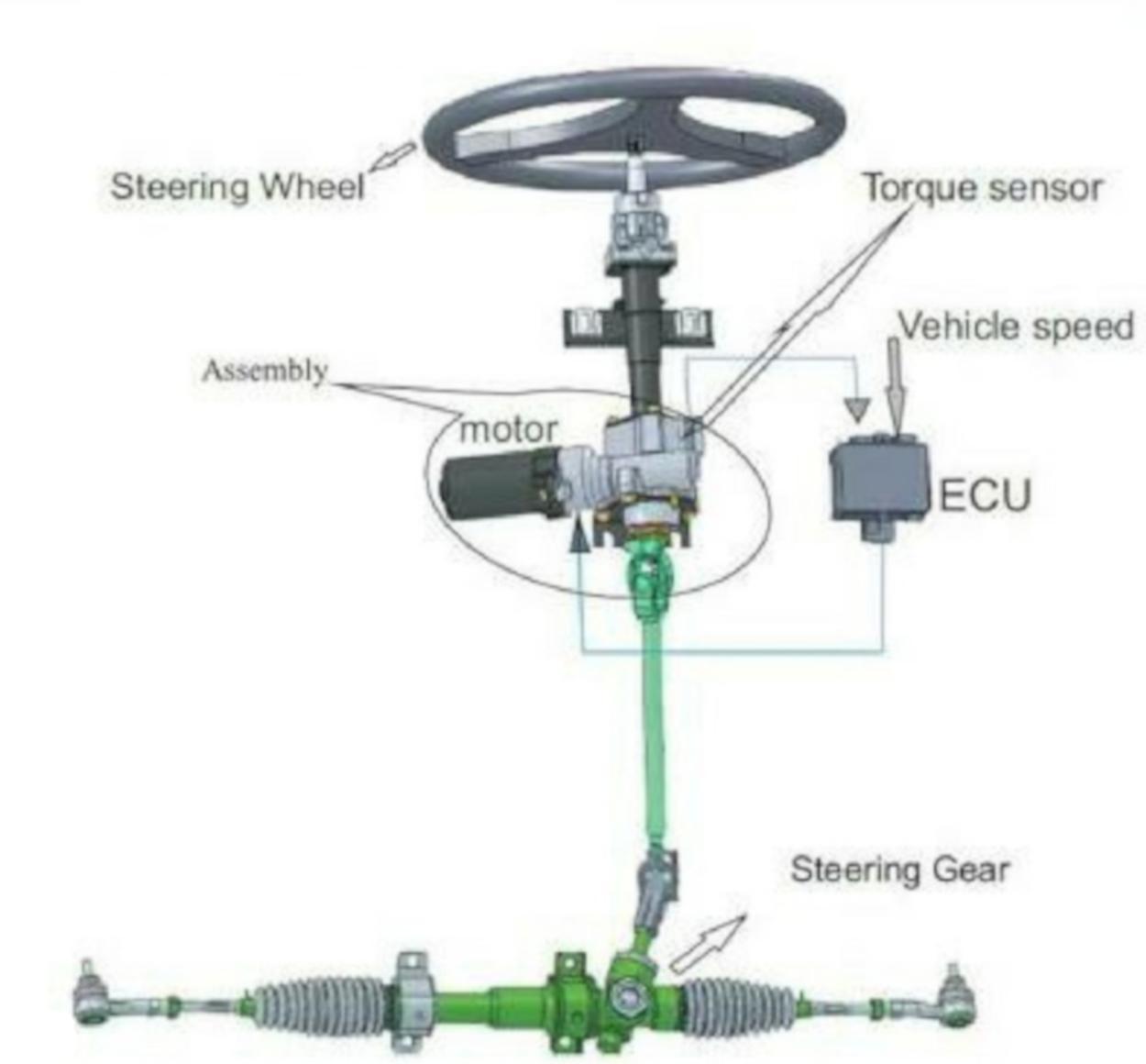 Bij elektrische uitvoeringen situeren problemen zich eerder bij contacten, bekabeling of de accu