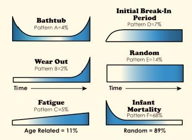 het courantst is patroon 'F' (68%), de vorm die grotendeels human error als oorzaak heeft