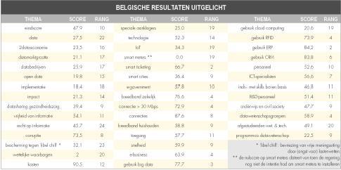 Belgische resultaten uitgelicht