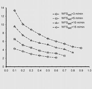 verband tussen de voortloopsnelheid en de draadtoevoersnelheid op de breedte van het neergesmolten materiaal