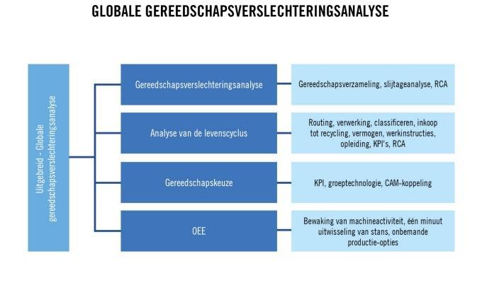 Globale gereedschapsverslechteringsanalyse
