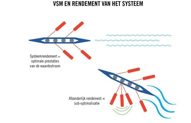 VSM en rendement van het systeem