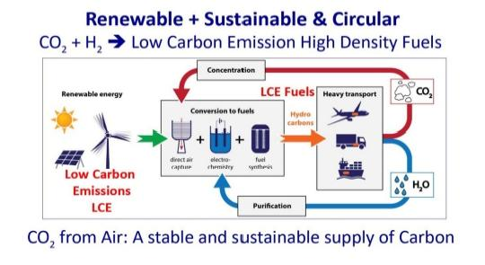 Carbon dioxide, a stable and sustainable supply of Carbon