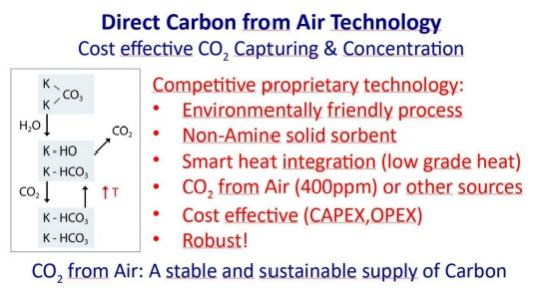 Direct Carbon from Air technology