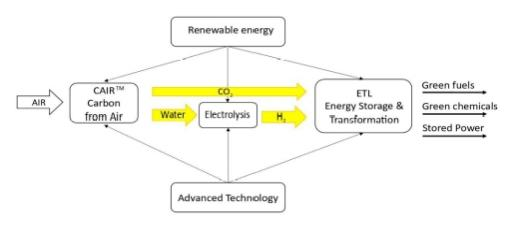 To improve the efficiency of Artificial Photosynthesis, it is necessary to bring these four technology fields together