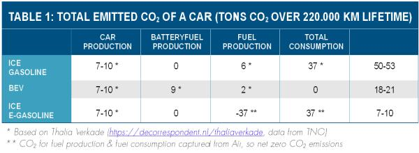 Total emitted carbon dioxide of a car (tons over 220,000 km lifetime)