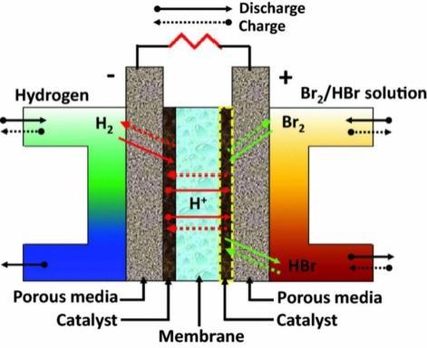 Waterstofbromide flowbatterij