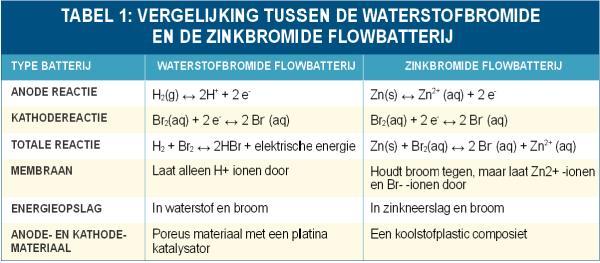 Vergelijking waterstofbromide en zinkbromide flowbatterij