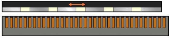 Het ontbreken van een verbinding tussen motor en geleiding zorgt voor weinig slijtage