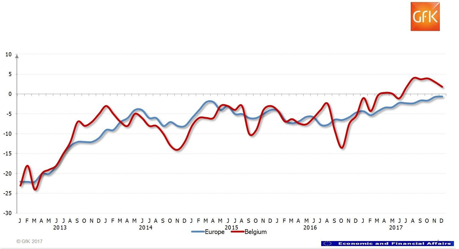 Indicator consumentenvertrouwen 2013-2017 België vs. Europa