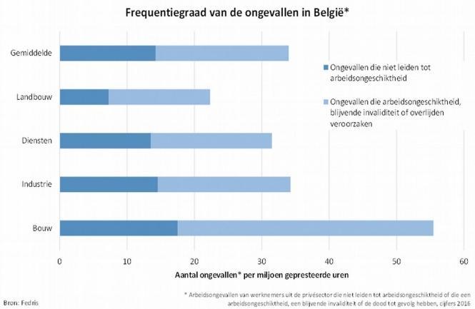 Statistiek ongevallen in België
