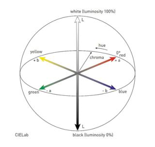 CIELab plaatst een kleur op basis van haar positie: verticaal, horizontaal en op de kleurencirkel