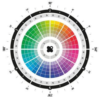 De kleurencirkel volgens het Color Cluster System
